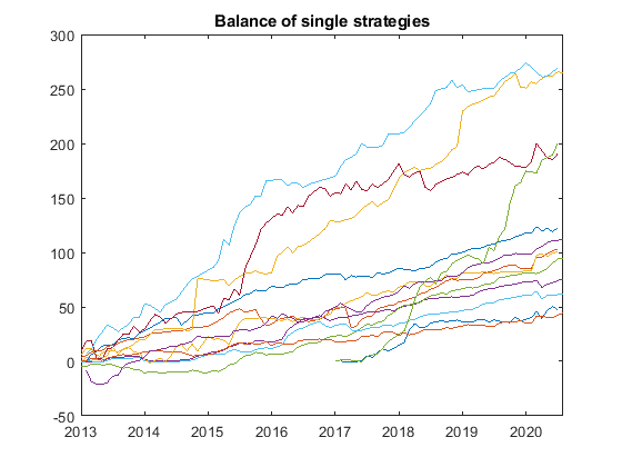 Balance of single strategies - Our Approach for Optimizing a Forex Portfolio