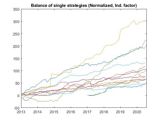 Balance of single strategies norm ind - Our Approach for Optimizing a Forex Portfolio