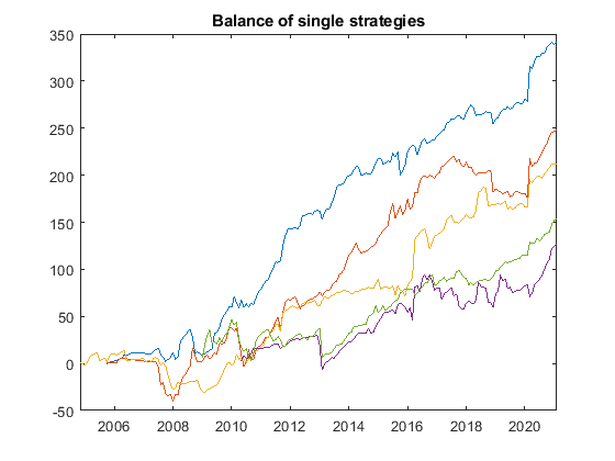 magic fx balance single strategies GBPUSD from 2009 - Magic FX
