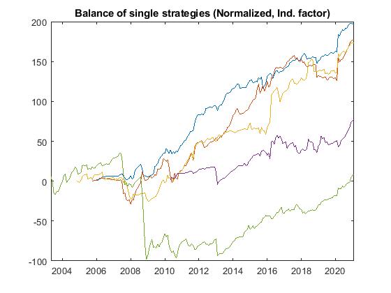 magic fx balance single strategies norm ind - Magic FX