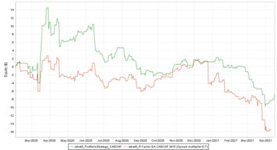 Backtest vs. Real CADCHF Spread multiplier 0.7 - R Factor EA