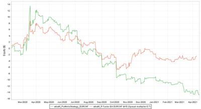 Backtest vs. Real EURCHF Spread multiplier 0.7 - R Factor EA