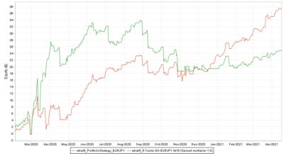 Backtest vs. Real EURJPY Spread multiplier 1.0 - R Factor EA
