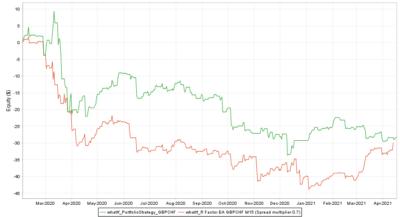 Backtest vs. Real GBPCHF Spread multiplier 0.7 - R Factor EA