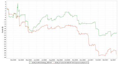 Backtest vs. Real NZDCHF Spread multiplier 0.7 - R Factor EA