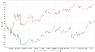 Portfolio Real vs. Backtest ALL 2020 2021 - R Factor EA